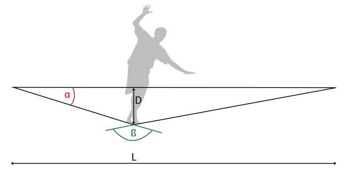 Slackline Physik - Durchhang und Winkel