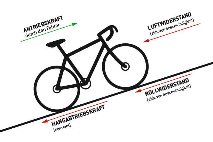 Zeitwert Fahrrad Berechnen : wattrechner wattzahl leistung auf dem fahrrad online berechnen ~ Themetempest.com Abrechnung